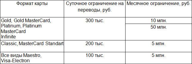 Лимиты на переводы в Сбербанке - таблица